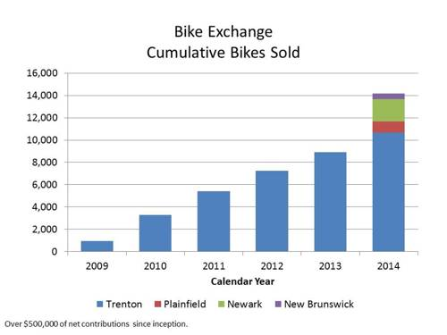 2015 Bikes Sold (large view)
